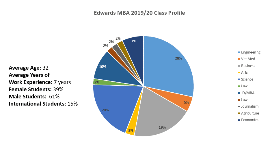 class profile barchart by education background